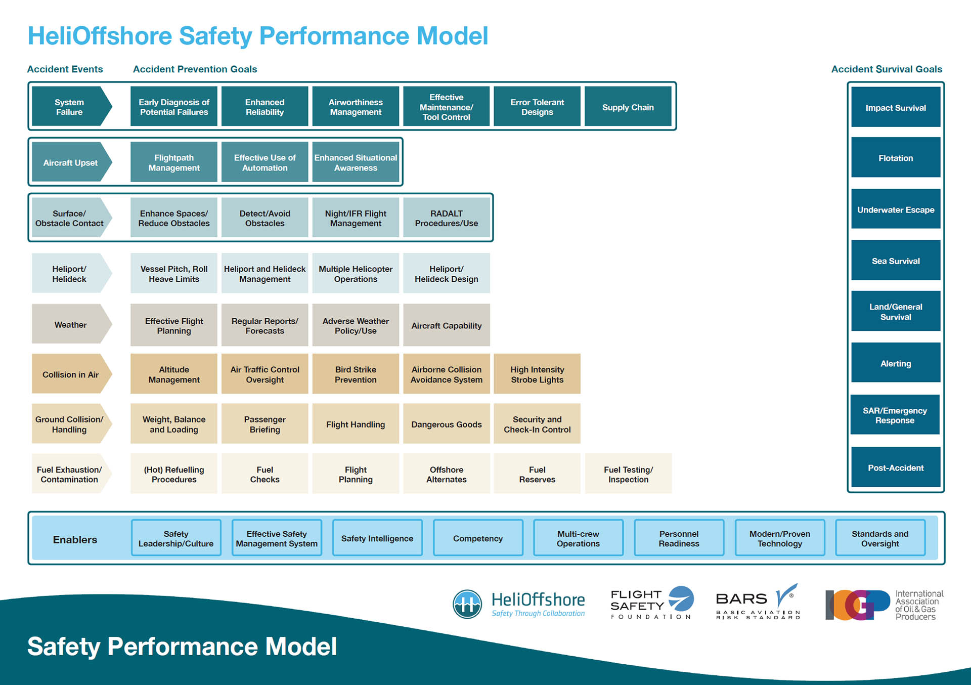 Heli Offshore Safety Performance Model
