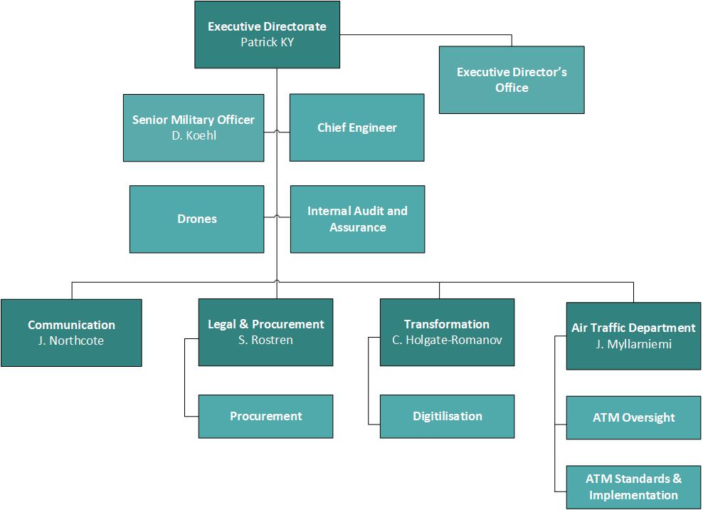 Executive Directorate