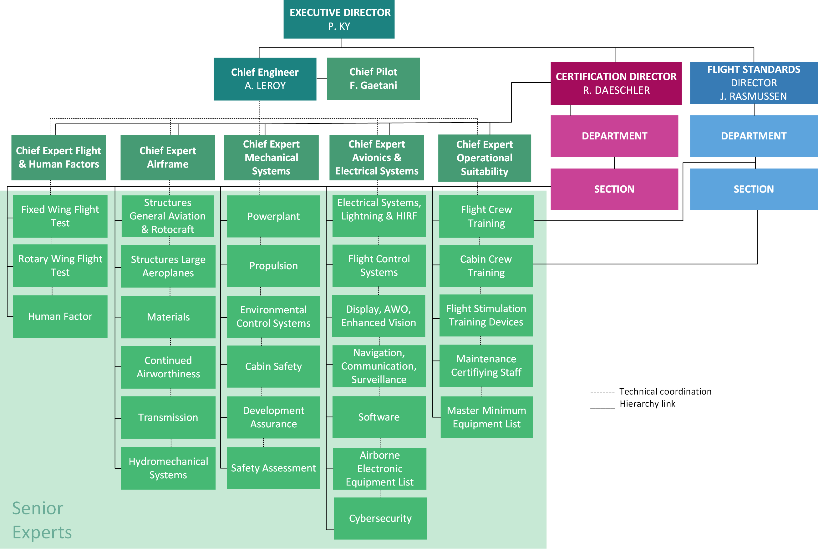 coca cola organizational structure Coca-cola org charts report by orgchartcity updated may 23, 2017 fortune 500 org chart report by org chart city the coca-cola organizational charts and contact.