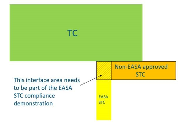 Regulations | EASA