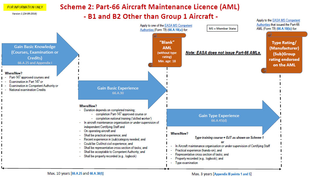 Regulations Easa