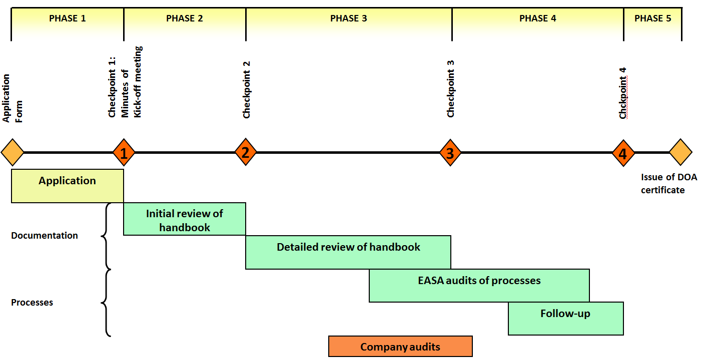 design organisations approvals easa after acceptance of an application easa will assign a doa team leader to conduct the investigation as summarised below