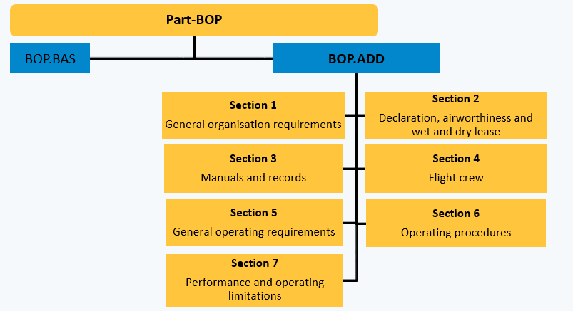 Operations in General Aviation | EASA