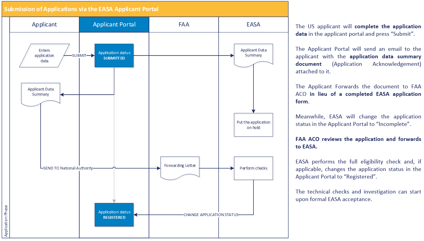 Certification Of Products And Organisations Easa