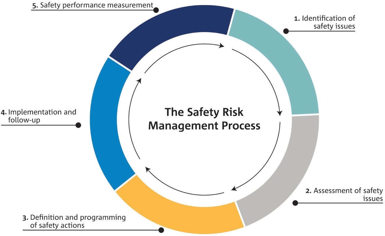 Figure 1. The European Safety Risk Management Process
