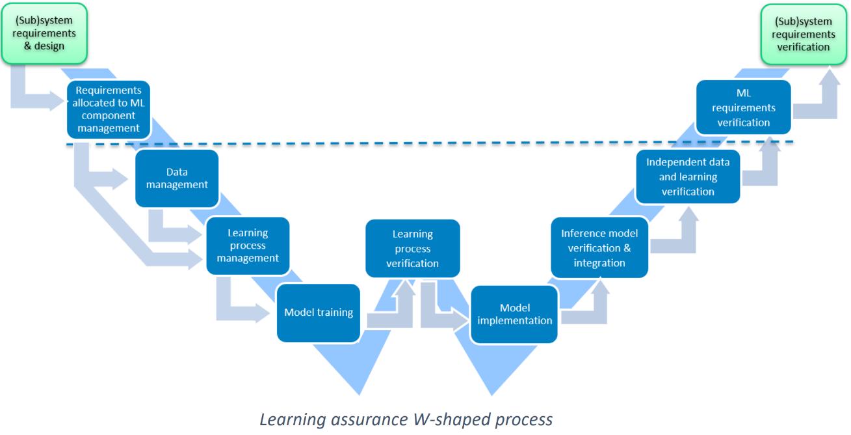 AI Roadmap