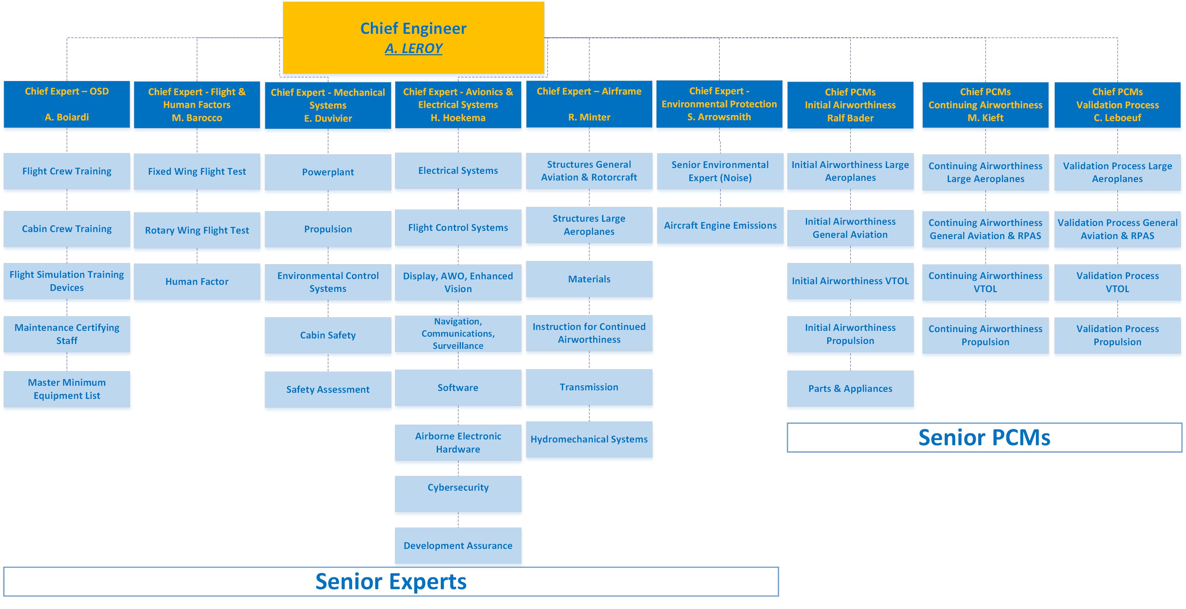 CT Technical organogram 2021