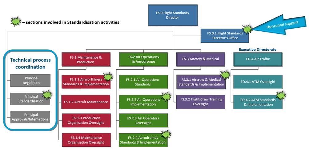 STD org chart