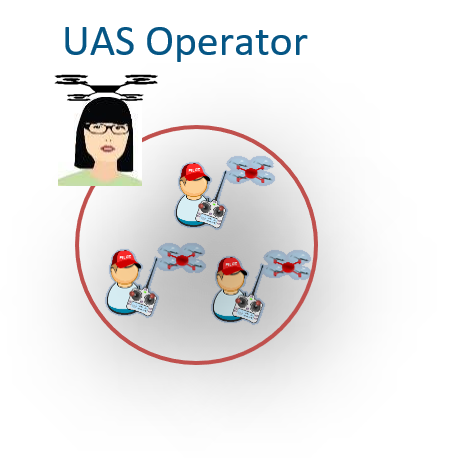 UAS Operator