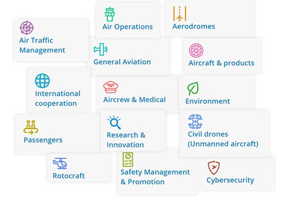 EASA Website domains