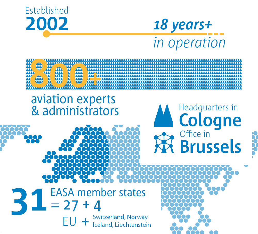 EASA Facts and Figures