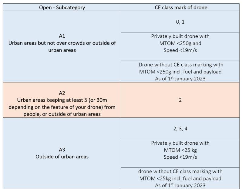 Drones-open-sub-categories