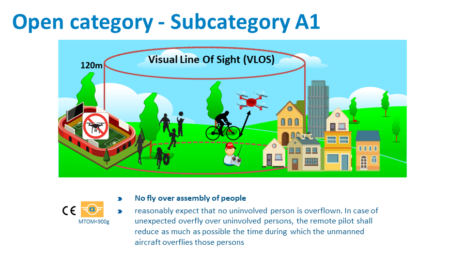 Open category -Subcategory A1 VLOS